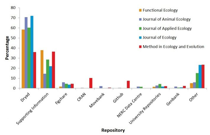 Figure 2. Percentage use of each data repository recorded by authors for the each of the five BES journals for the three years since data archiving was mandated.