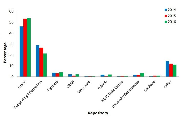 Figure 1. Percentage use of each data repository recorded by authors for all of the BES journals Figure 1 Percentage use of each data repository recorded by authors for all of the BES journals for the three years since data archiving was mandated.