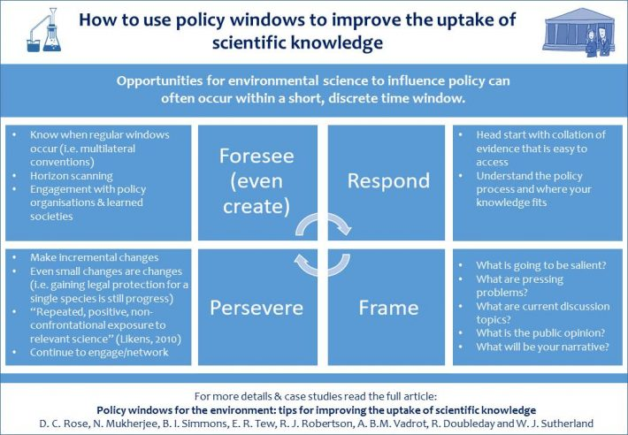 How to use policy windows to increase the uptake of scientific knowledge