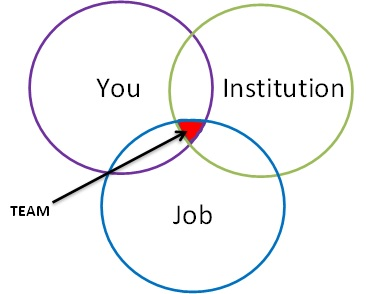 You, institution, job
